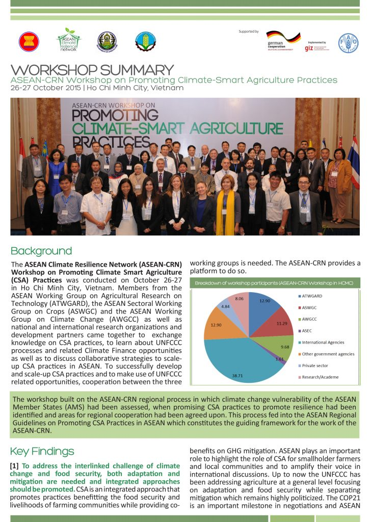 Summary ASEAN-CRN Workshop on the Promotion of Climate Smart Agriculture Practices